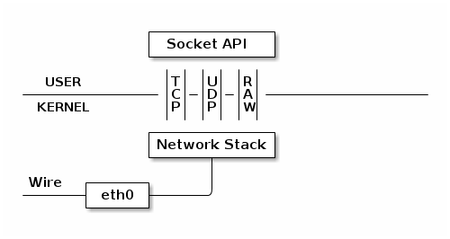 Virtual networking: TUN/TAP, MacVLAN, and MacVTap